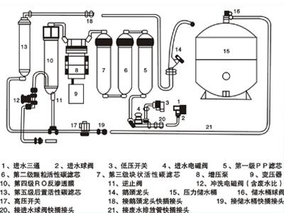 睿景辰教您家用净水器安装步骤和方法 讲解
