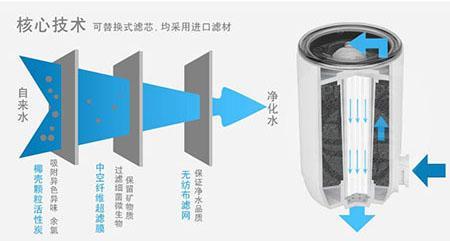 净水器过滤原理